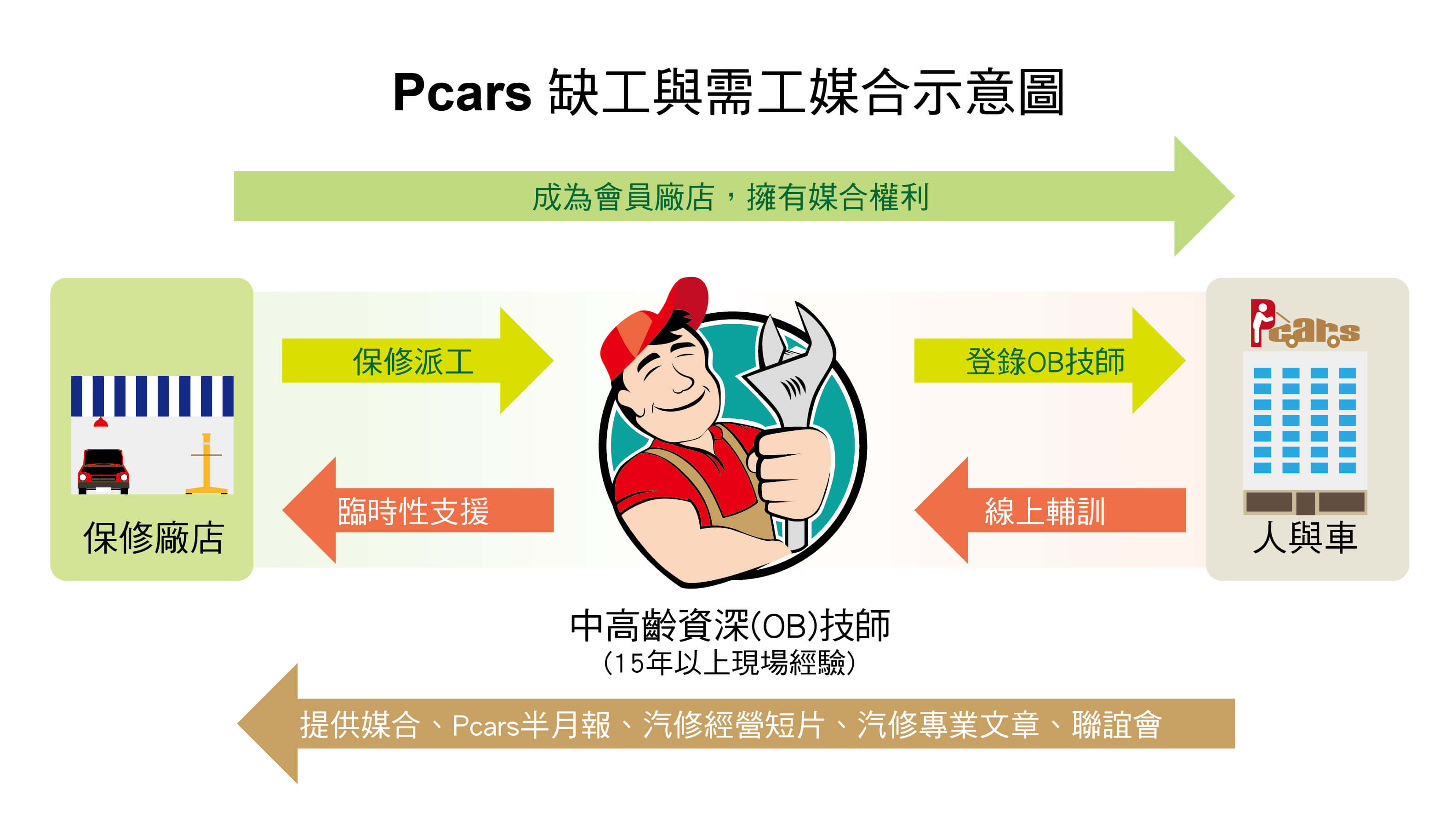 proimages/news/缺工示意圖(壓縮).jpg